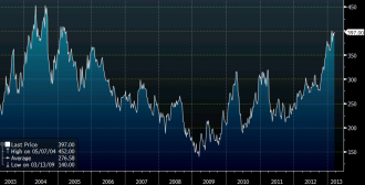 lumber futures weekly 10 years ending March 14, 2013