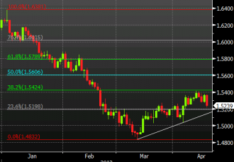 Cable daily chart April 17, 2013