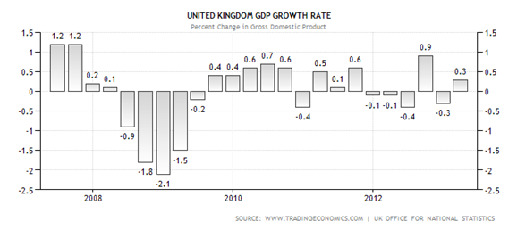 UK GDP quarterly annualized May 18, 2013 a