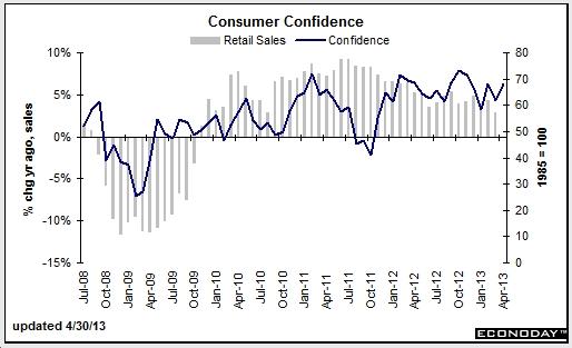 Cb consumer confidence belajar forex