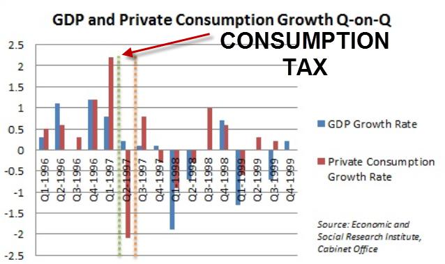 rise in consumerism