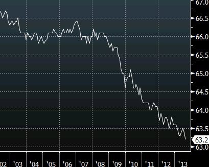 US labor force participation rate since 2002