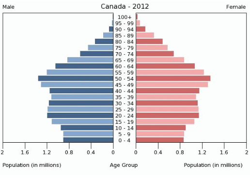 Canadian population pyramid 2013