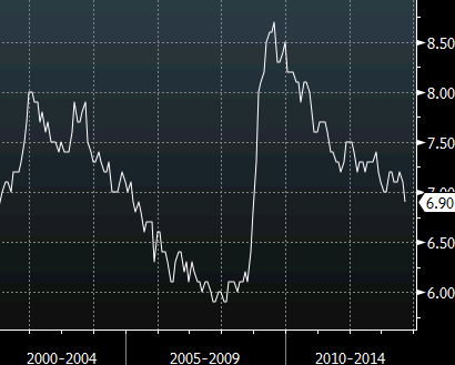 Canadian unemployment rate Oct 11