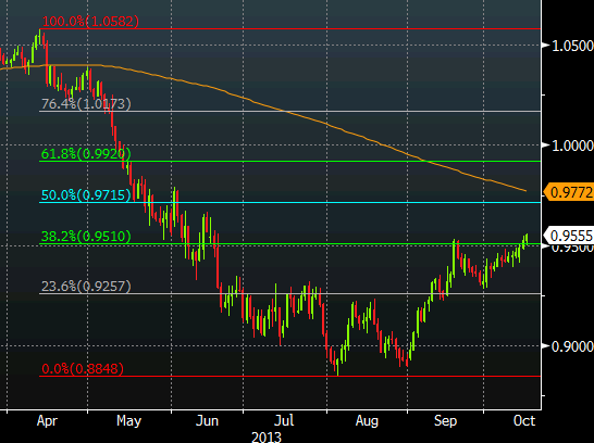 AUDUSD technical analysis Oct 16