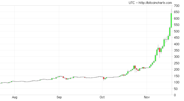 Where can you find a Bitcoin price chart?