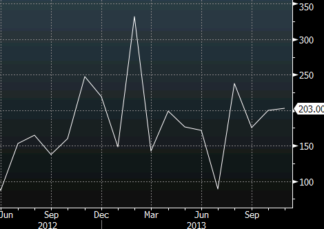 Non farm payrolls in 2013 Dec 6