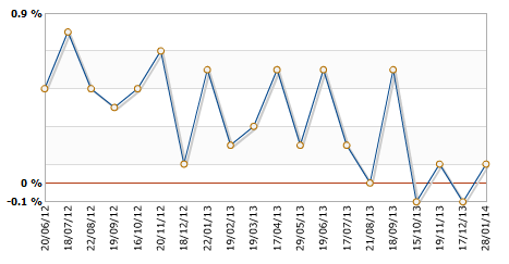 Forex leading indicator australia