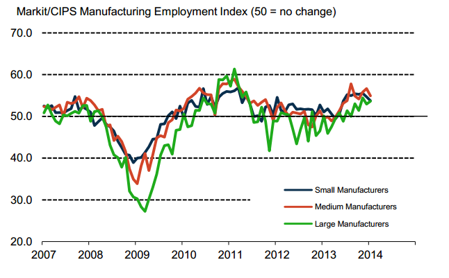 UK Manufacturing PMI employment 03 02 2014
