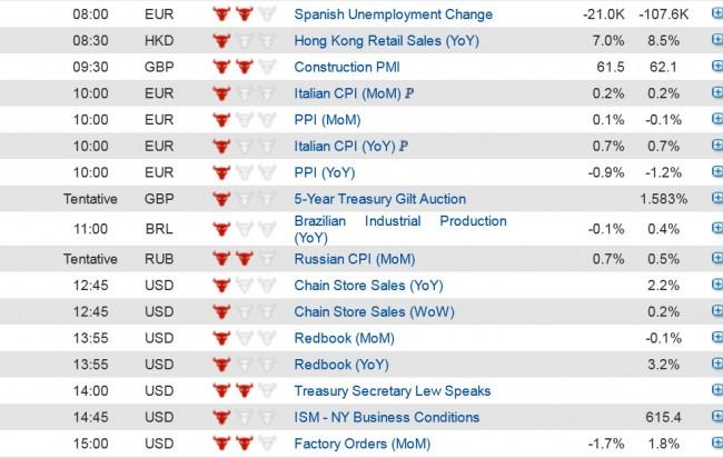 Membaca kalender ekonomi forex