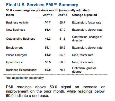 US Markit services PMI f 05 02 2014