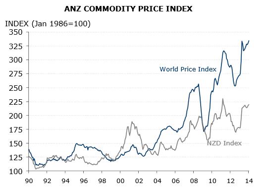 Anz forex charts