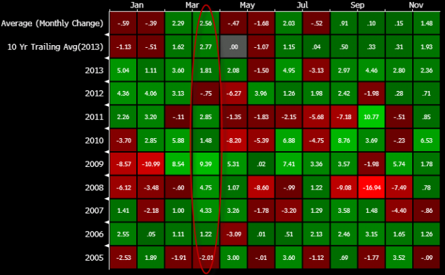 Forexlive seasonals