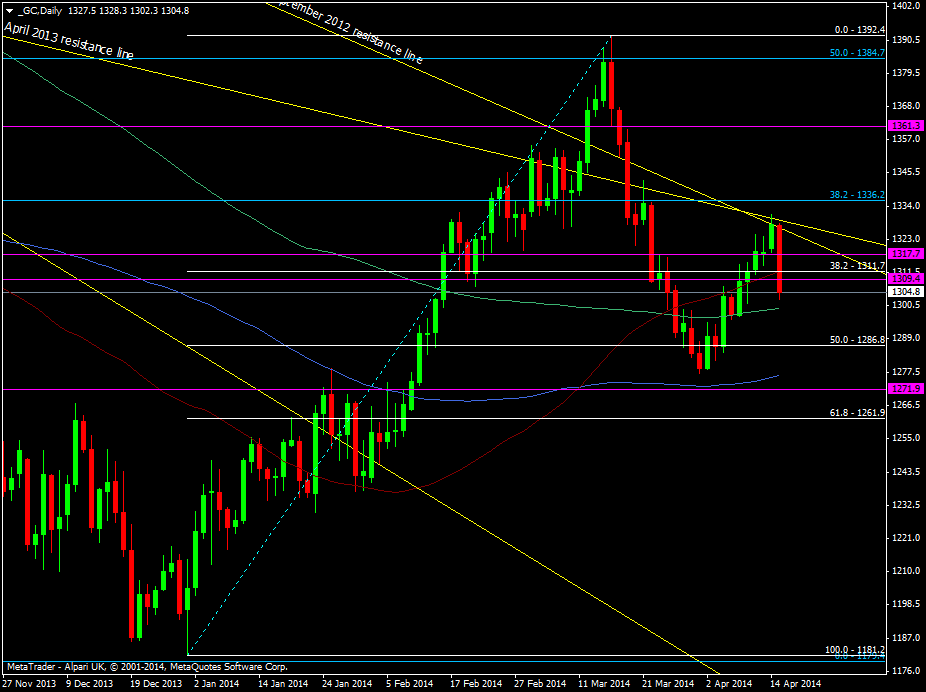 Gold daily chart 15 04 2014