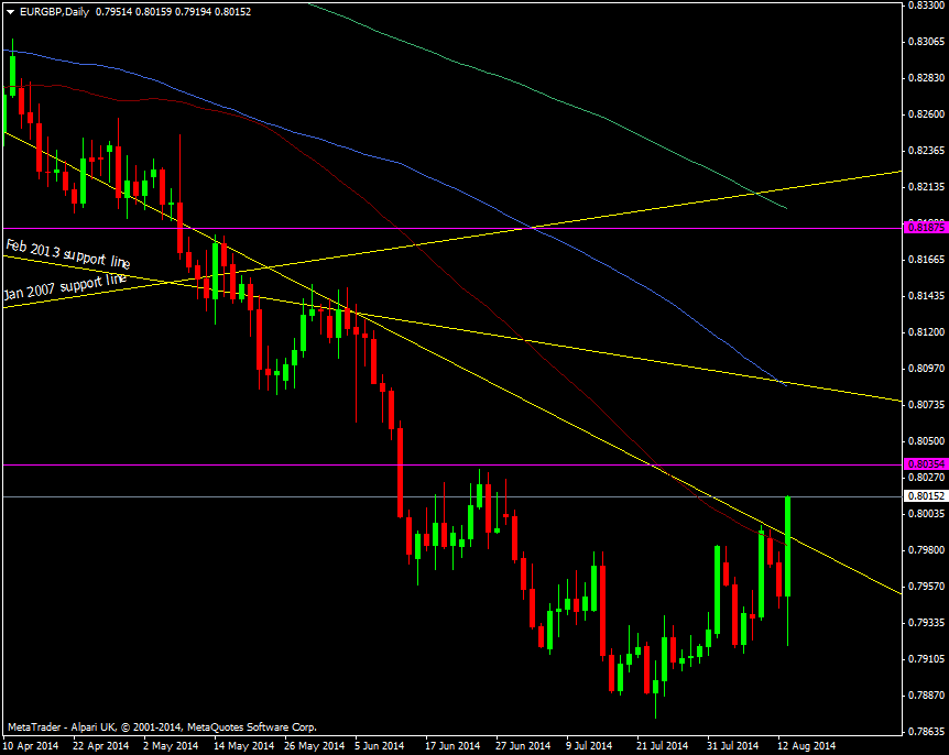 EUR/GBP Daily chart 13 08 2014