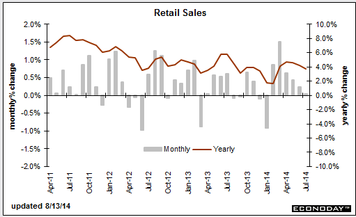 US retail sales mm yy 13 08 2014