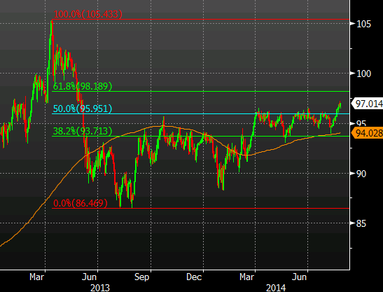 AUDJPY daily chart with 200-dma