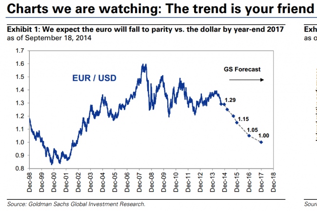 Eur usd chart from goldman sachs 8211 guess how low they think