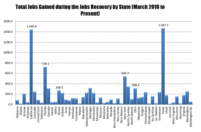 California and Texas are running neck and neck in jobs created since the job recession ended.
