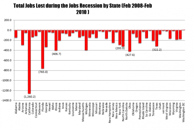 The jobs lost during the 2008-2010 jobs recesssion