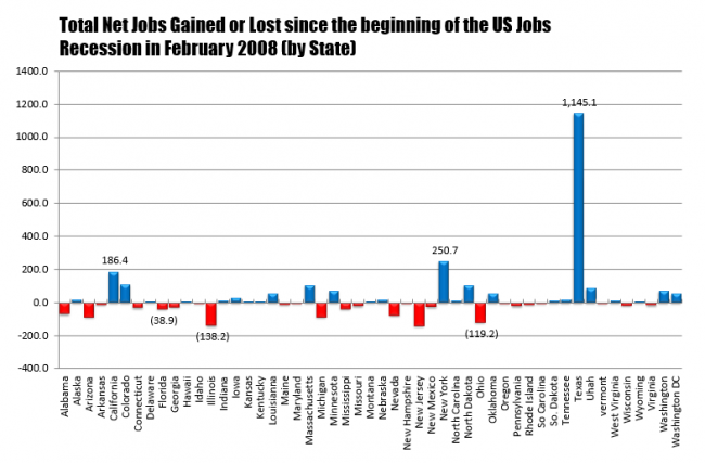 The net change in jobs by state since February 2008