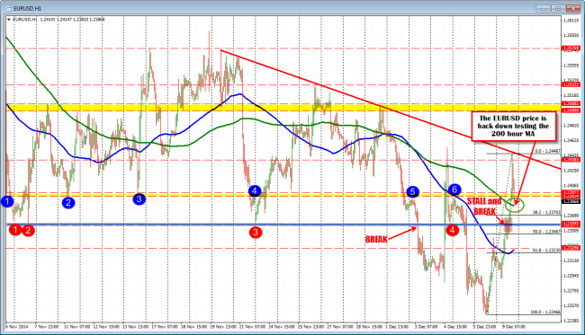 EURUSD is back testing the 200 hour MA. Key level for rest of the trading day.