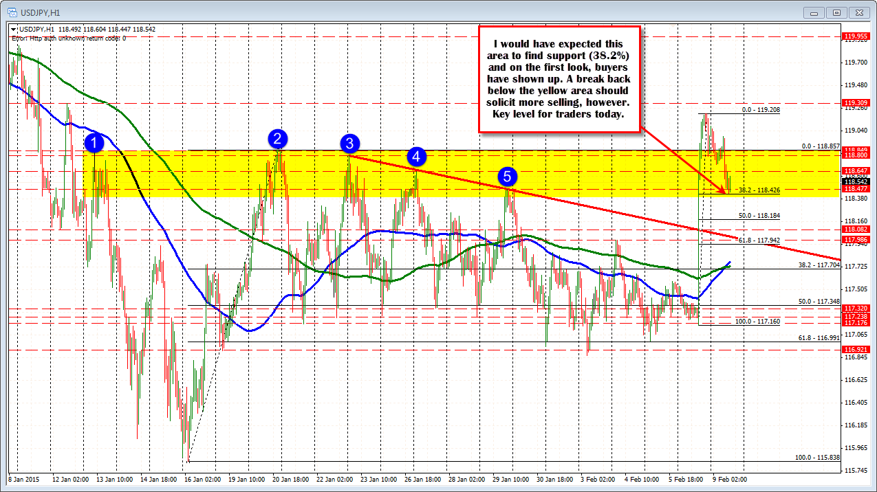 How to trade consolidation forex