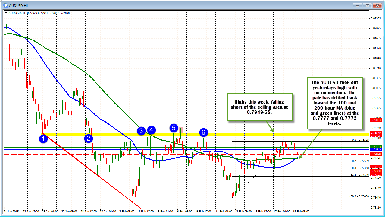 future direction of aud Learn why traders use futures, how to trade futures, and what steps you should take to get started start here.