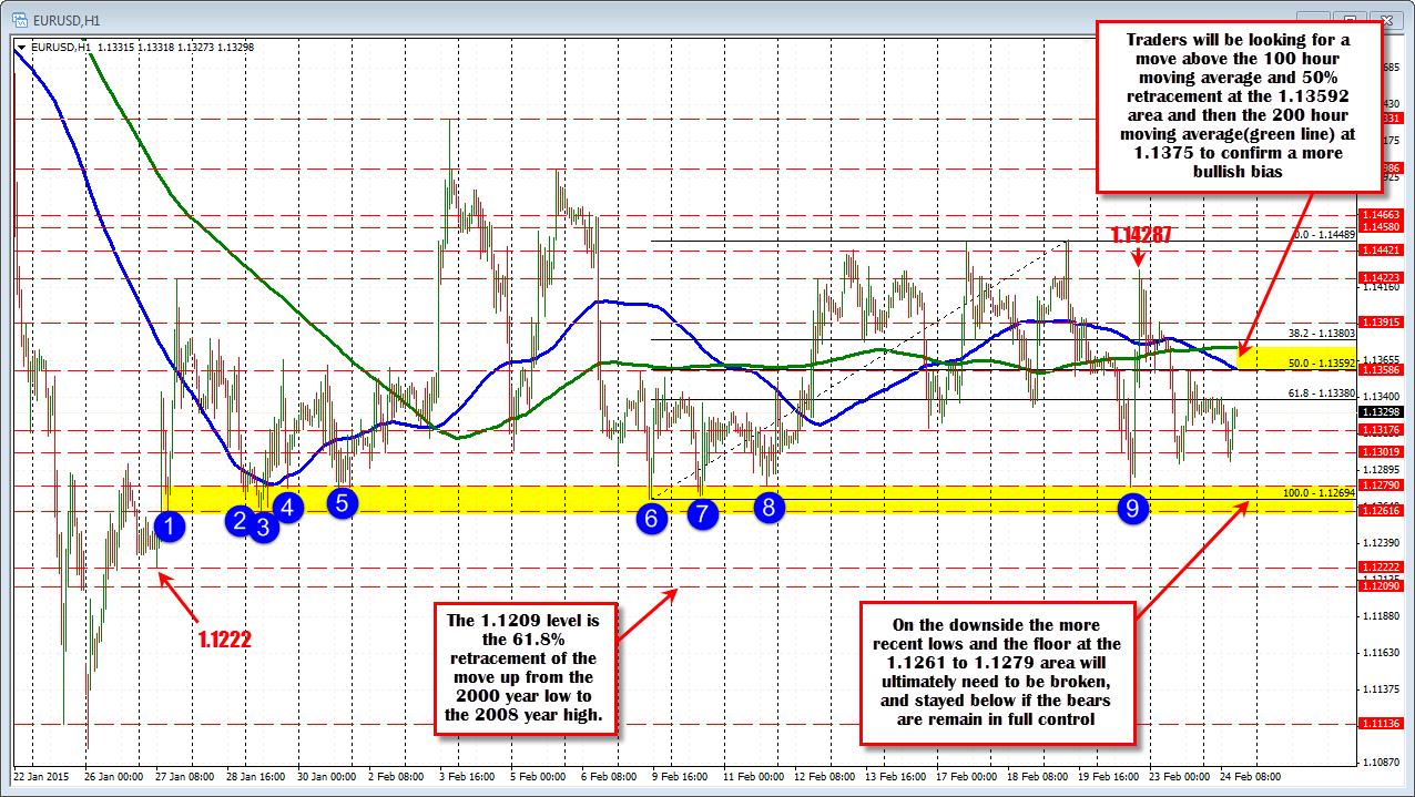 Eur Usd Technical Analysis Daily Average Daily Range Pro