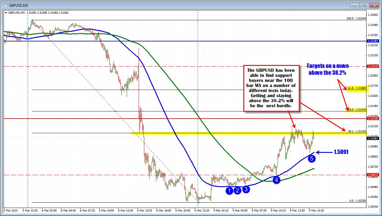Moving average indicator forex trading risk