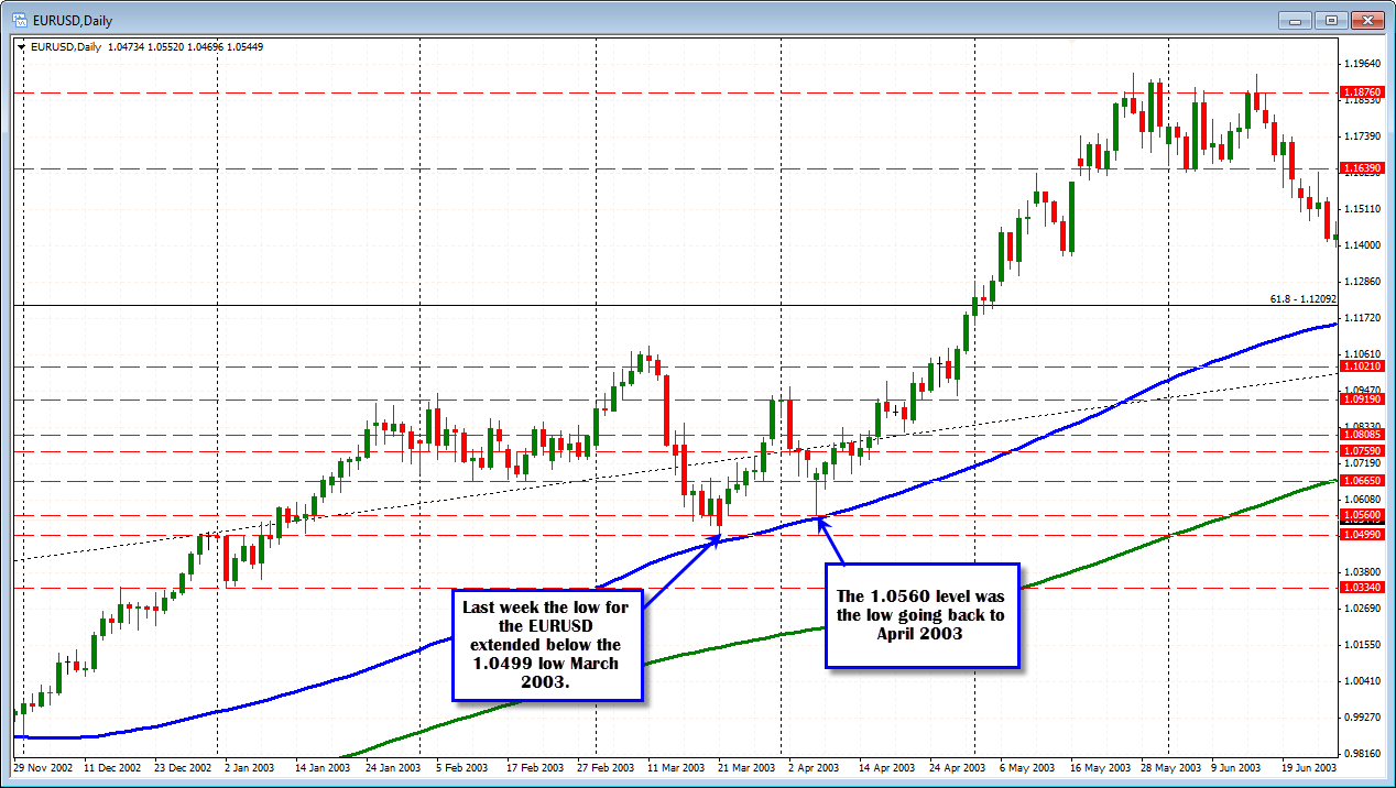 Forex technical analysis tips