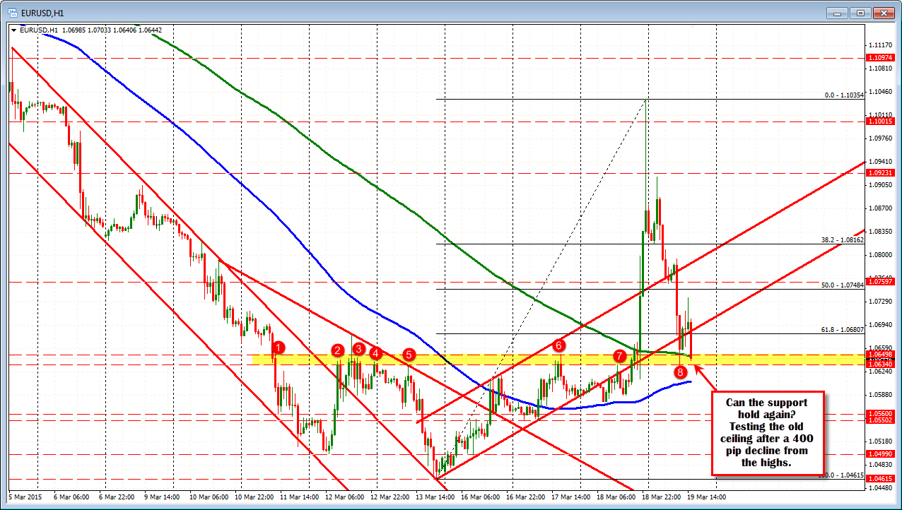 Forex trading technical charts