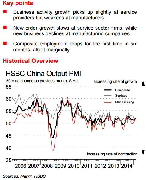 HSBC China services PMI 52.3 (prior 52.0), Composite PMI 51.8 (prior 51.8 also)