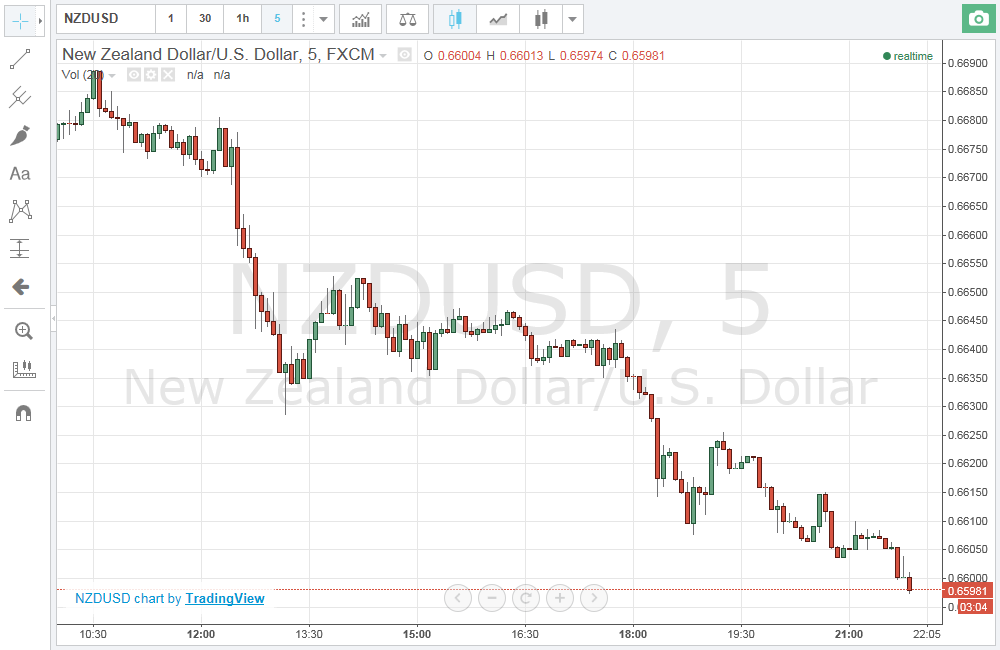 New Zealand Dollar Futures (NZD/USD) Quotes - CME Group