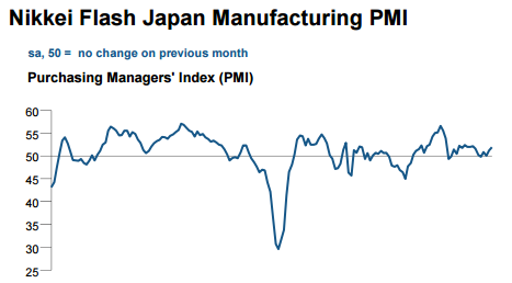 Japan February factory growth slows as yen dents export orders – flash PMI