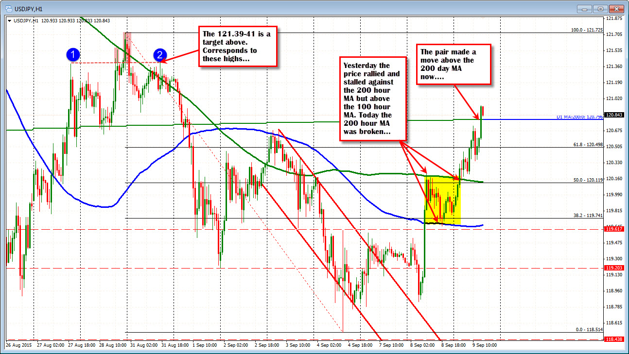 Forex currency latest news