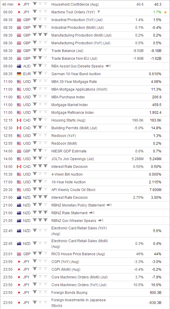 Forexlive economic calendar