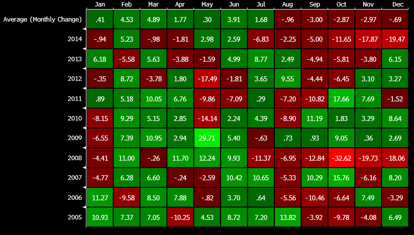 Wti Seasonal Heatmap For The Euro Pound And Yen October Is An Average Month
