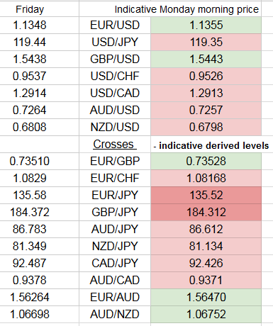 Forex exchange rates live