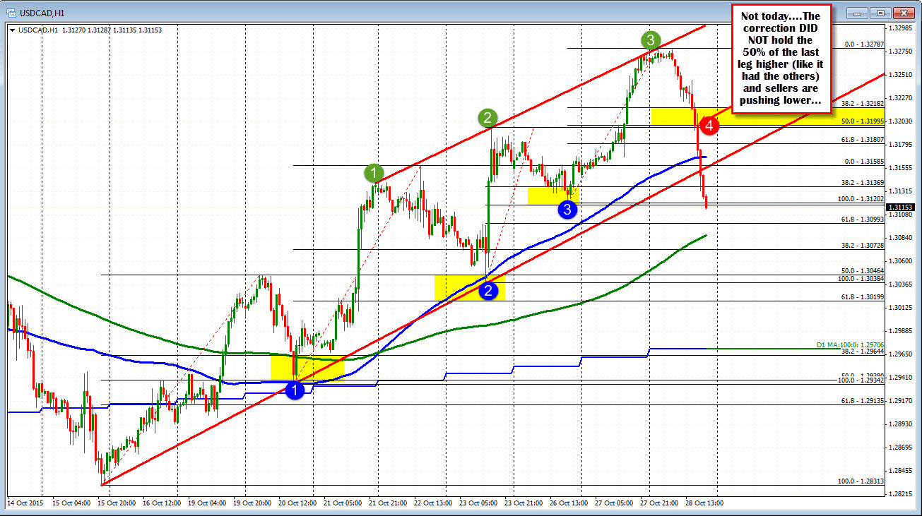 Technical analysis forex