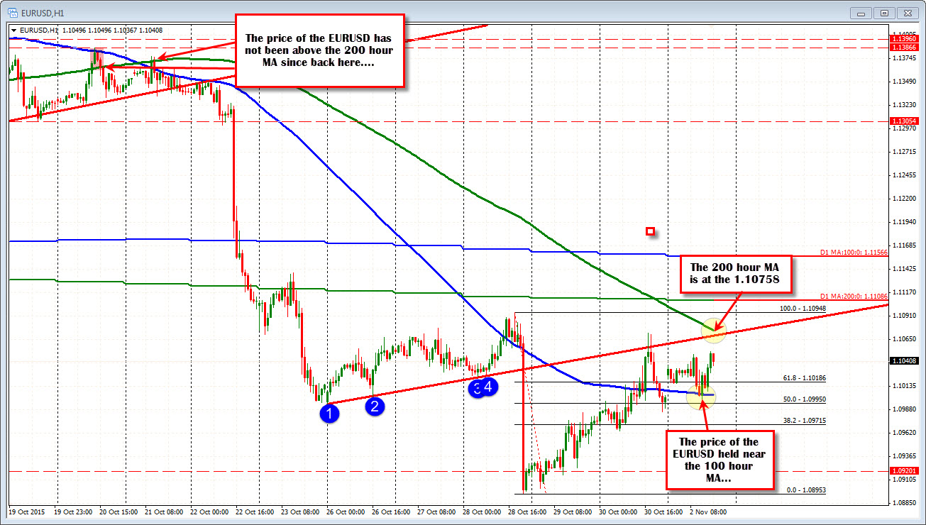 Forex technical analysis sites