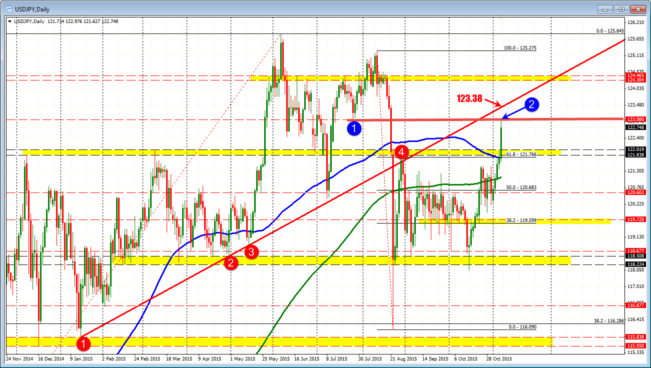 Technical analysis forex jobs