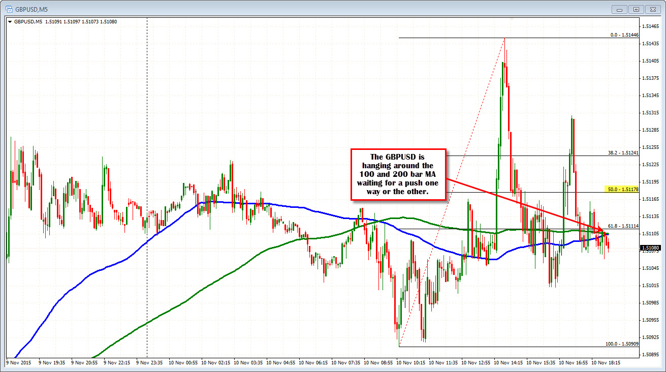 Forex yesterday's high low