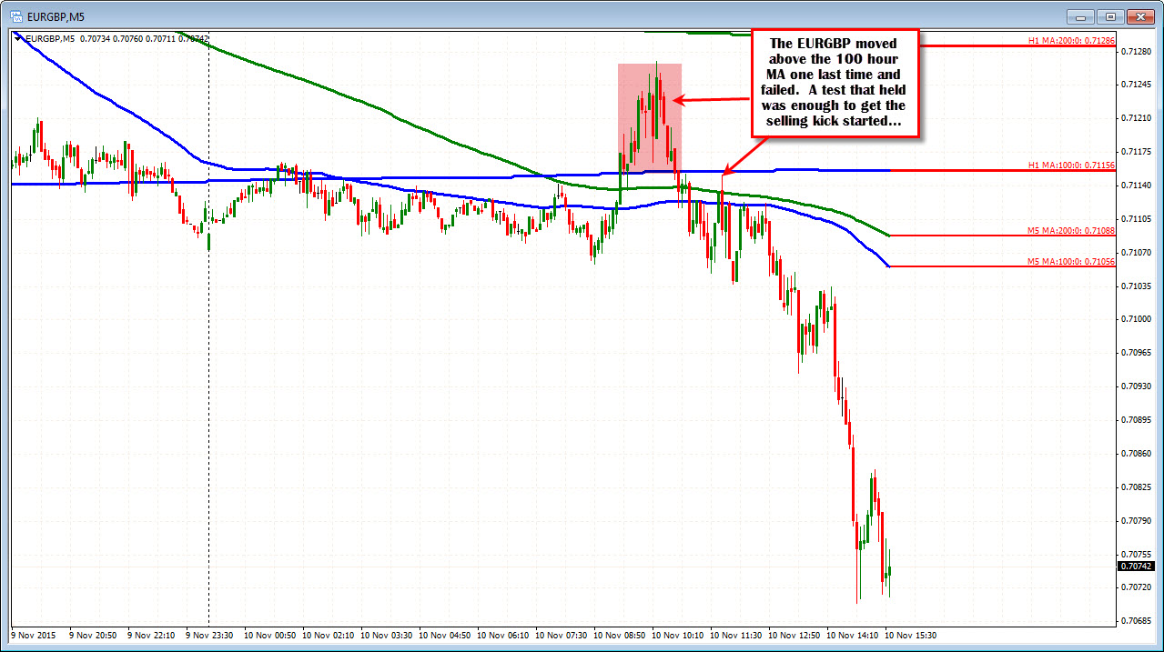 Price spikes forex