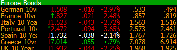 European Indices :Ibex , FTSE Mib -1.0% Tumbled