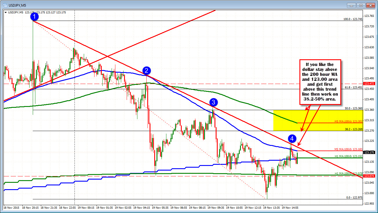 Forex technical analysis USDJPY likes the dollar today