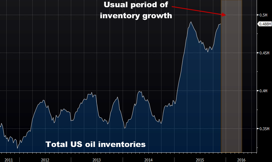 US EIA weekly oil inventories 961K vs +1000K expected.Spike in Crude ...on card