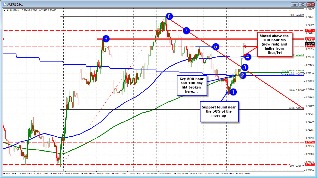 Dubai financial forex trading brokers