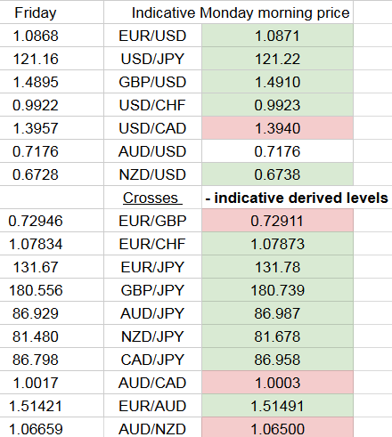 Forex trading hours monday