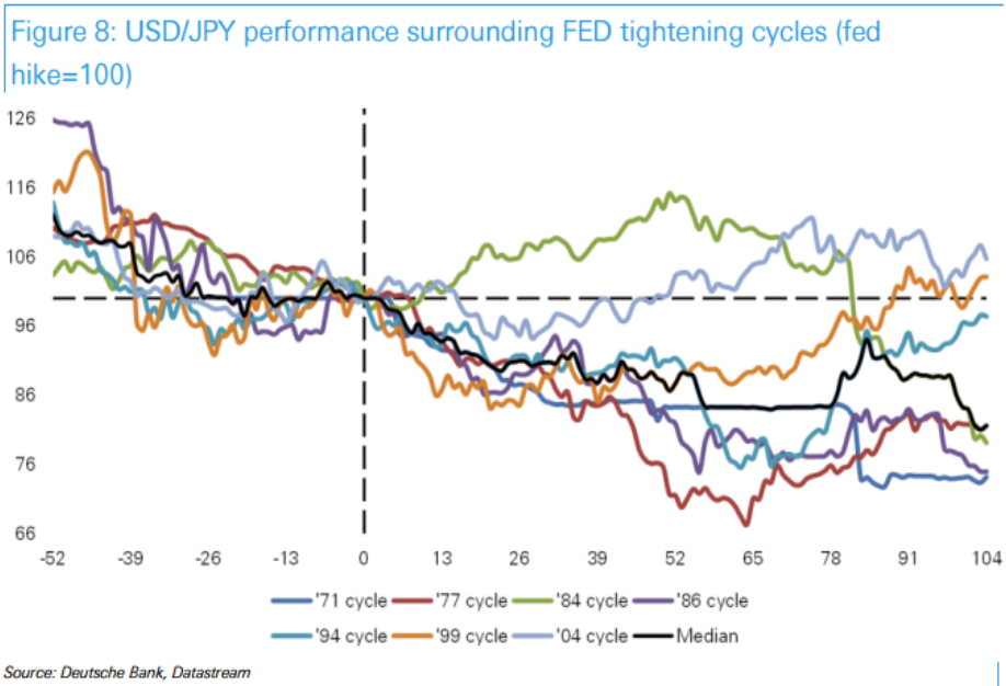 Via Efx Comes A Client Note From Deutsche Bank With Outlooks And Forecast For 2016 On Euro Yen Sterling